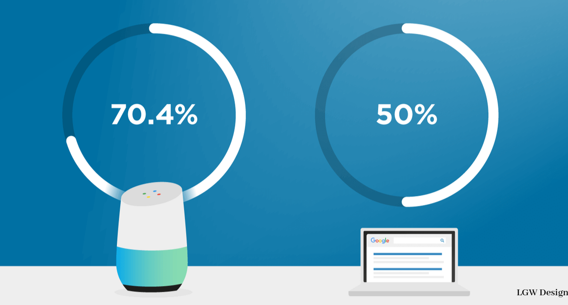 How to Optimize Your Website for Voice Search Optimization for better results
